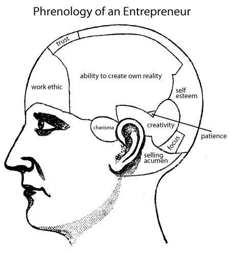 Diagram: the entrepreneur's brain