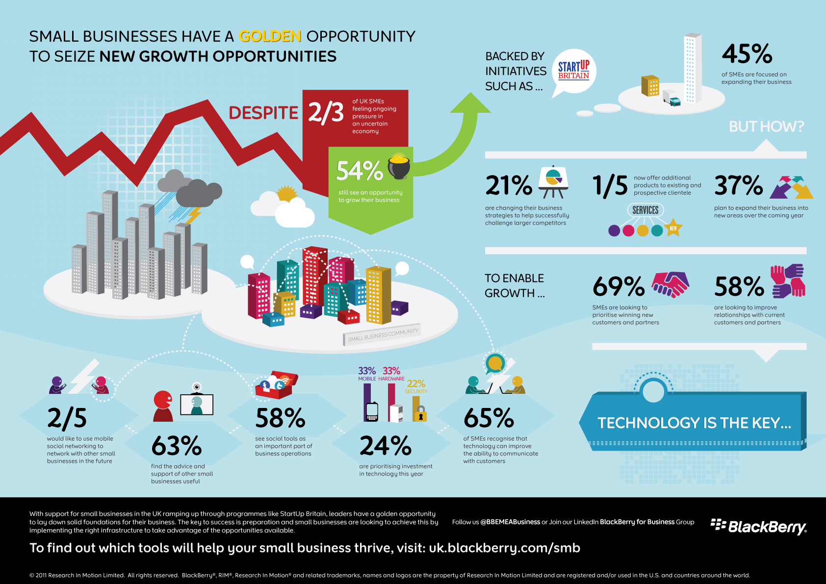 Infographic: A snapshot of the UK's SMEs