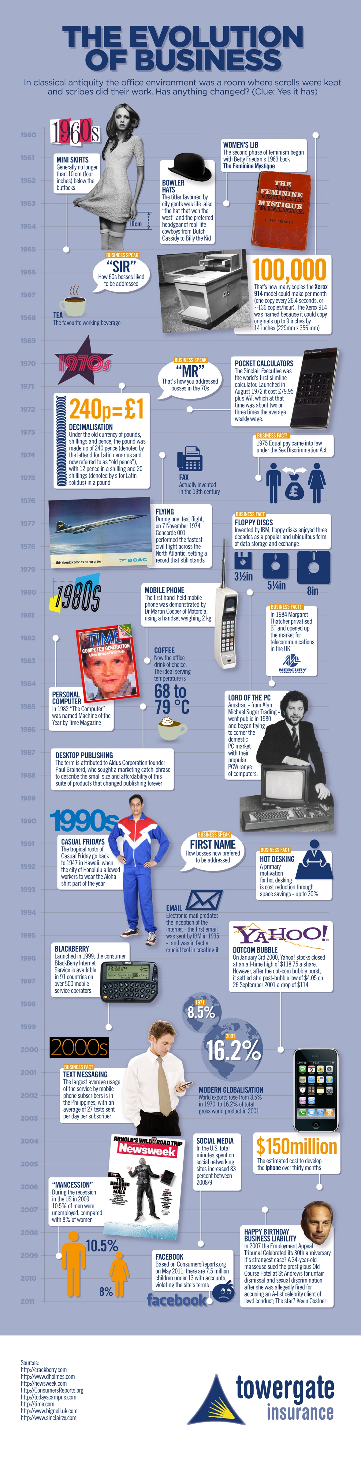 Infographic: The evolution of business