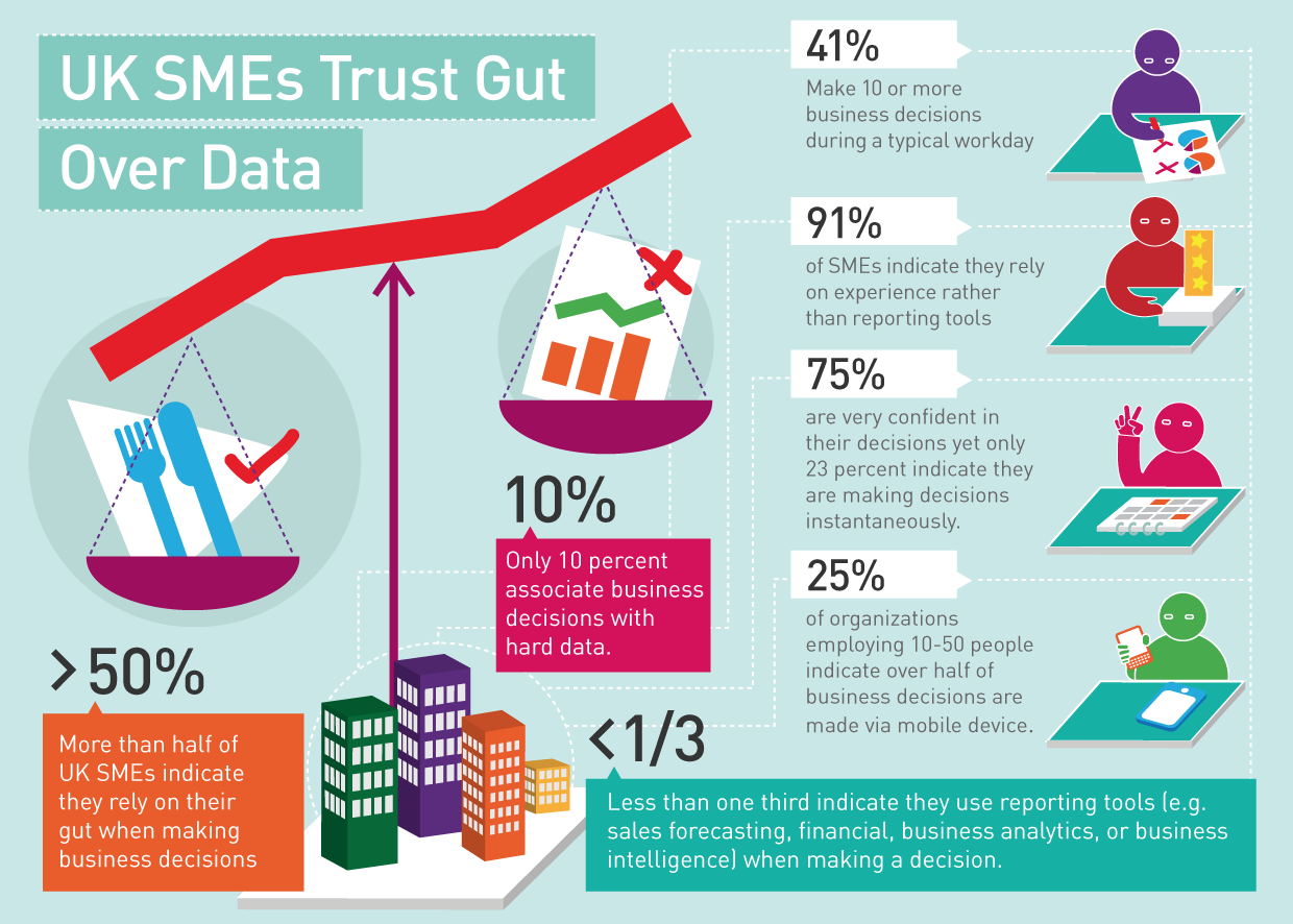 SMEs trust gut over data