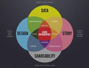 How to design a shareable infographic