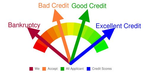 Credit rating tips for beginners