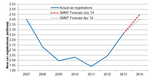 Brits' appetite for new cars continues to hot up
