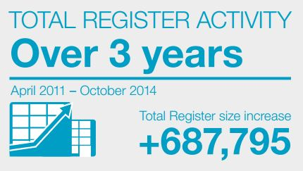 October marks 2014?s fifth month of record-breaking startup activity