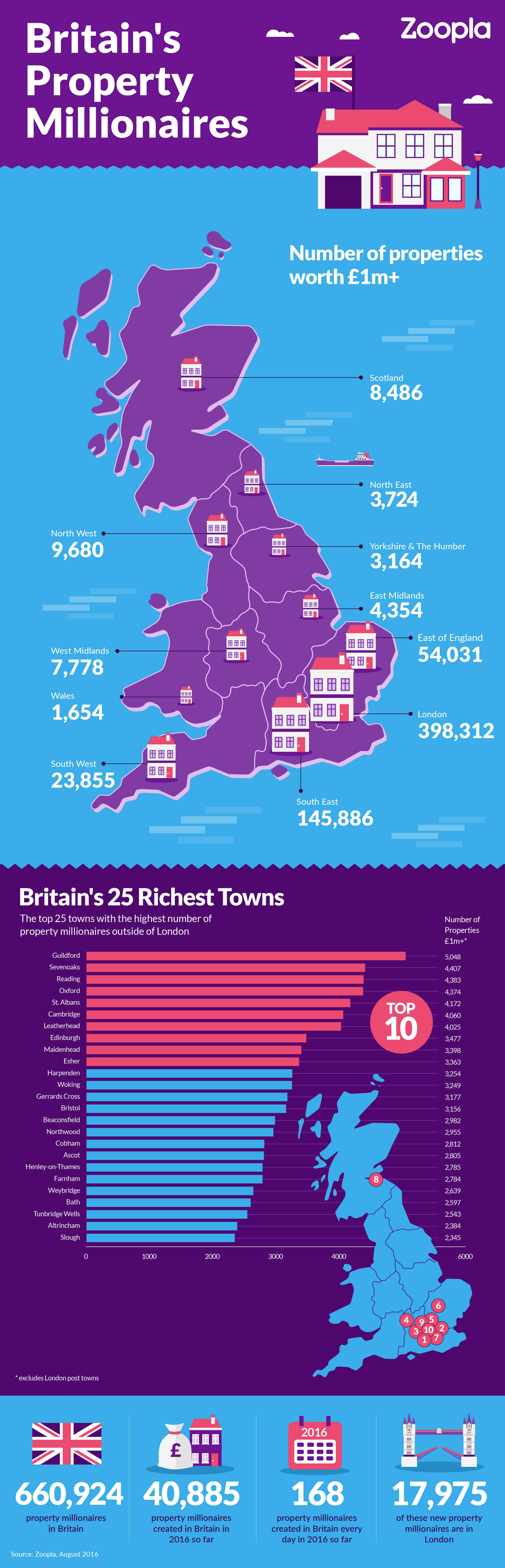 zoopla-britains-property-millionaires