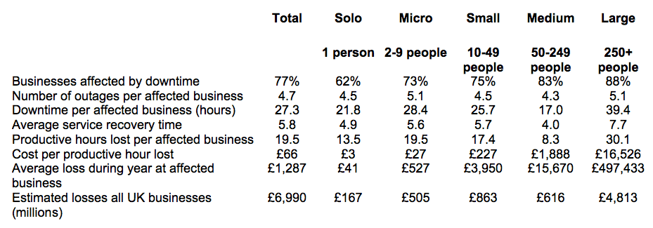 Costing businesses