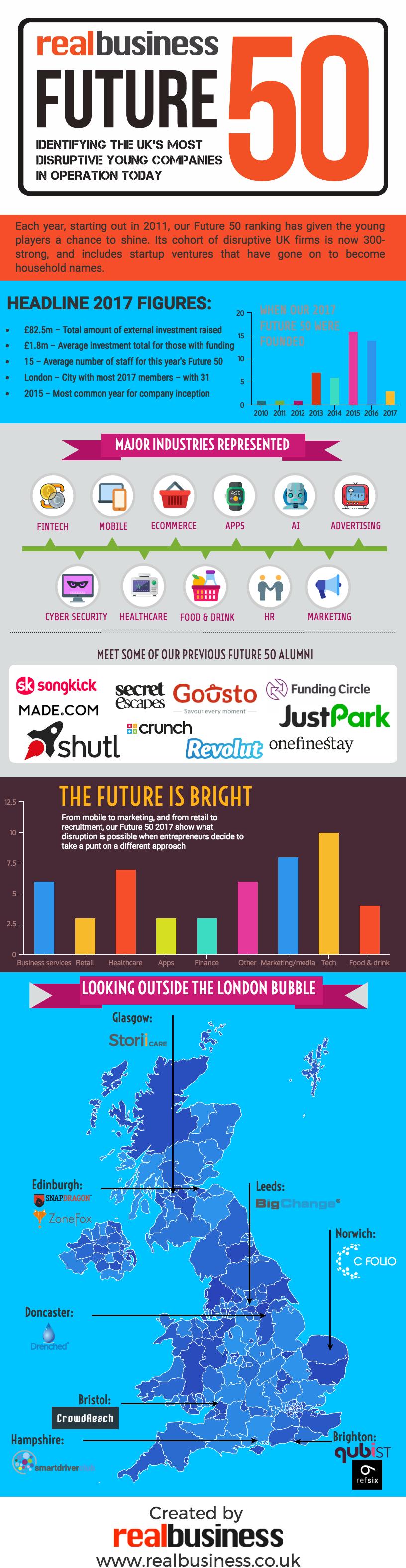 Future 50 2017 infographic
