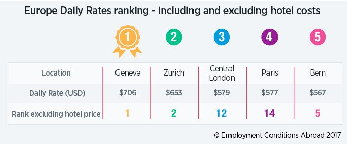 most expensive business travel locations