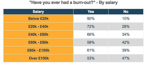 Burnout working conditions – salary
