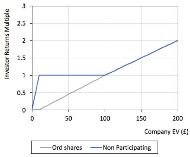 Non-participating share