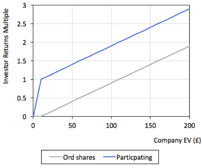 Participating share