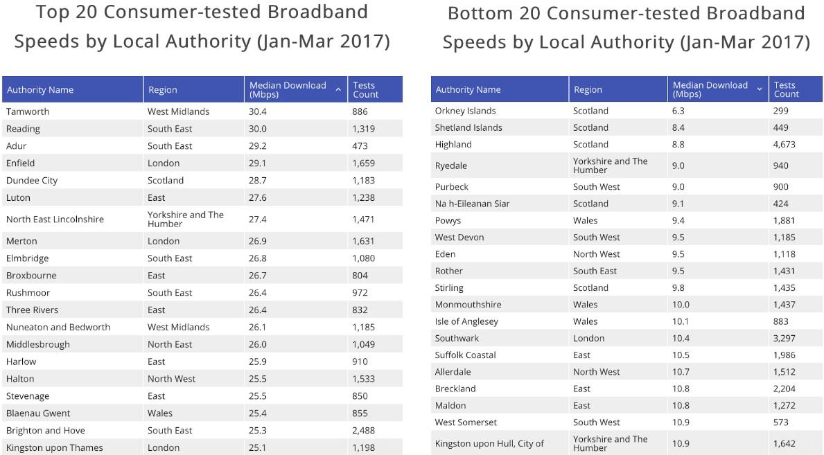 Broadband-speed-table