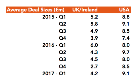 British venture capital investing chart