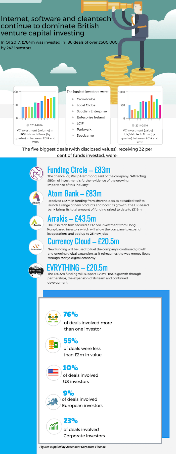 British venture capital investing infographic
