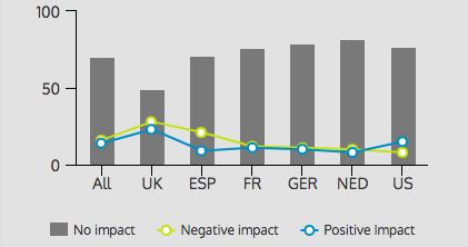 Brexit impact (%)